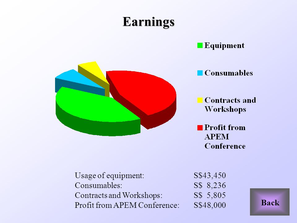 Earnings Usage of equipment: S$43,450 Consumables: S$ 8,236