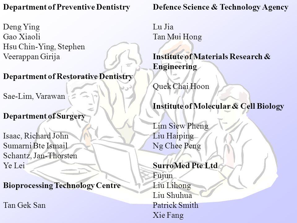 Department of Preventive Dentistry