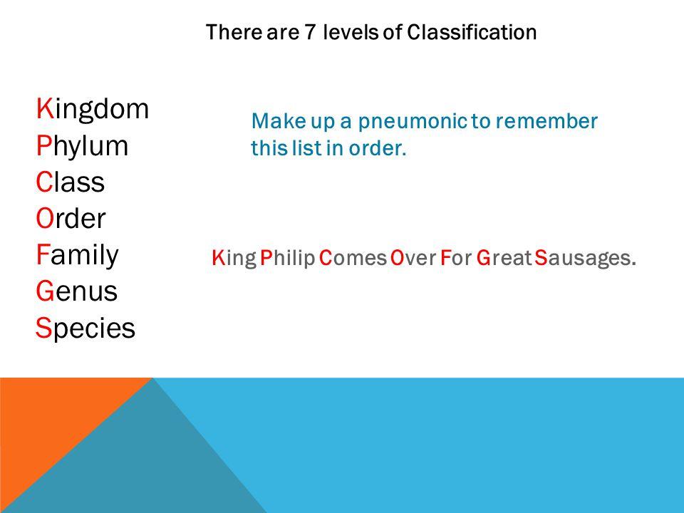 Kingdom Phylum Class Order Family Genus Species