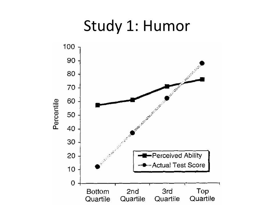 Study 1: Humor