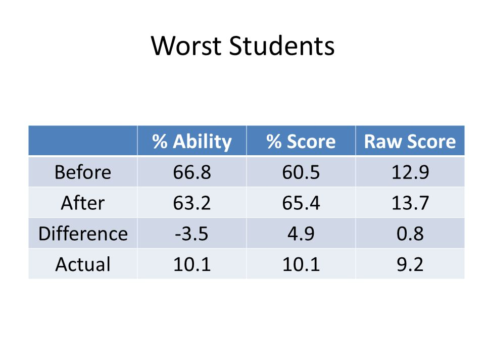 Worst Students % Ability % Score Raw Score Before 66.8 60.5 12.9 After