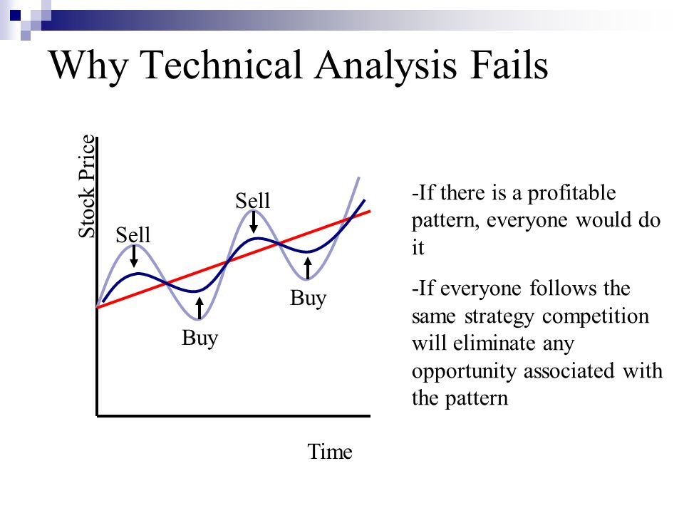 Why Technical Analysis Fails