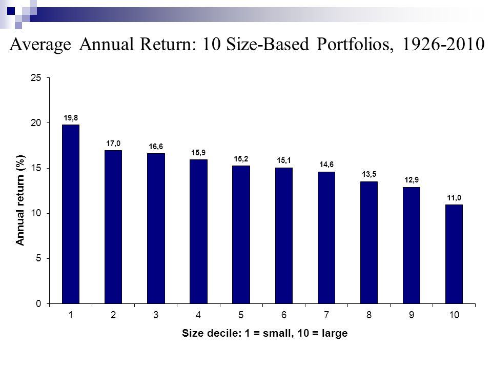 Average Annual Return: 10 Size-Based Portfolios, 1926-2010