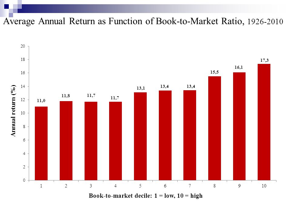 Average Annual Return as Function of Book-to-Market Ratio, 1926-2010