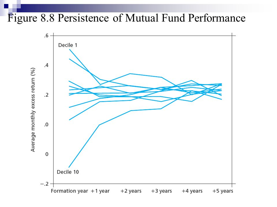 ethical mutual funds performance Mutual funds traditionally, socially screened funds (our preferred, nonjudgmental term for the group) shunned stocks small asset bases and the additional costs to screen companies on the basis of ethical, religious and political standards mean the funds tend to charge slightly higher operating.