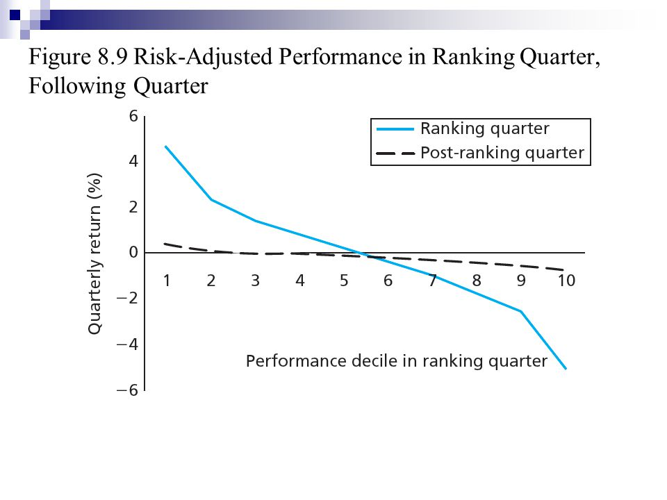 Figure 8.9 Risk-Adjusted Performance in Ranking Quarter, Following Quarter