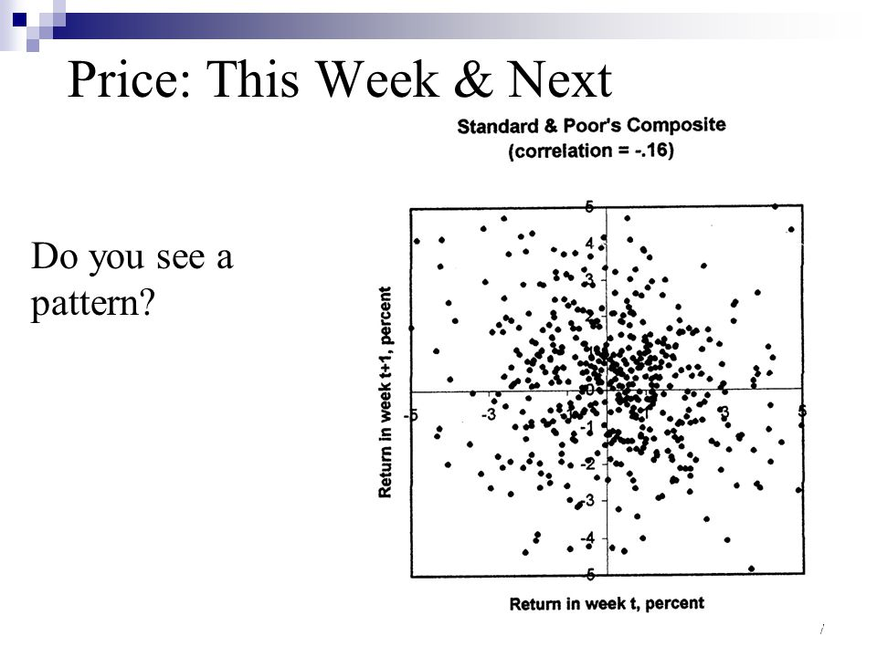 Price: This Week & Next Do you see a pattern