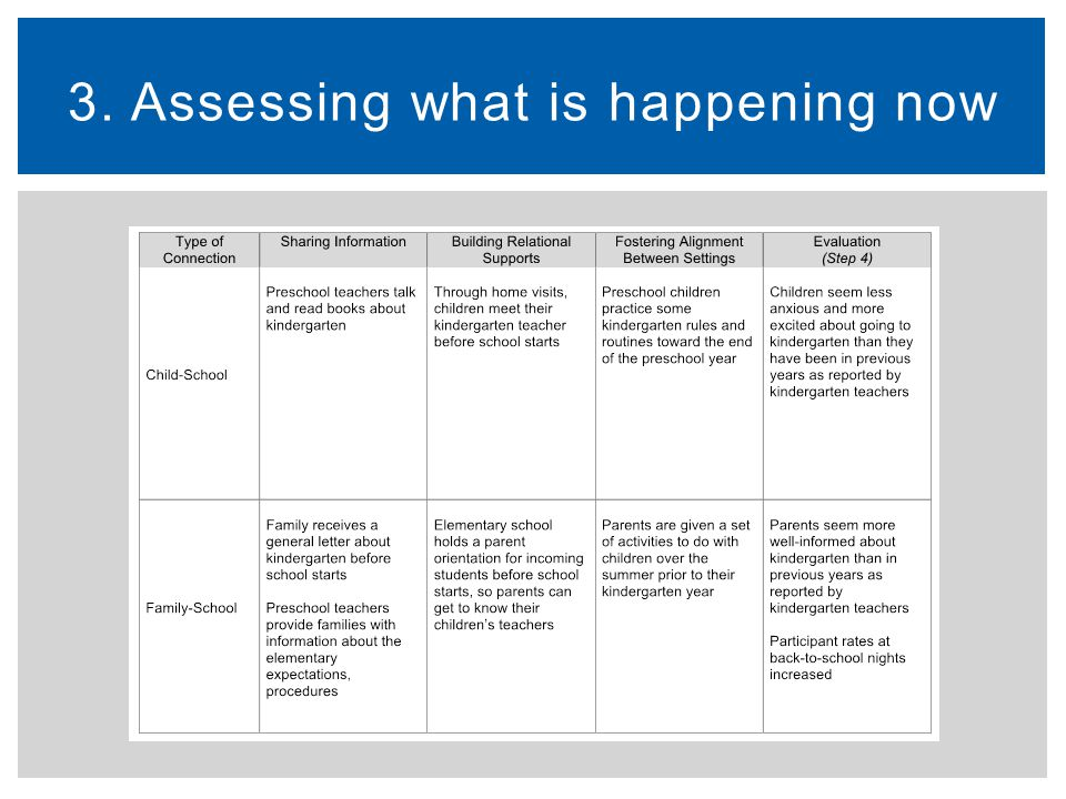 3. Assessing what is happening now