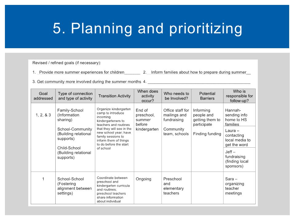 5. Planning and prioritizing