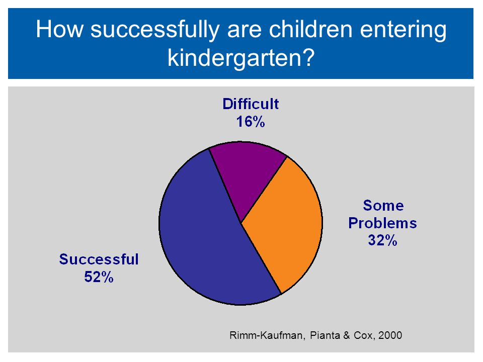How successfully are children entering kindergarten