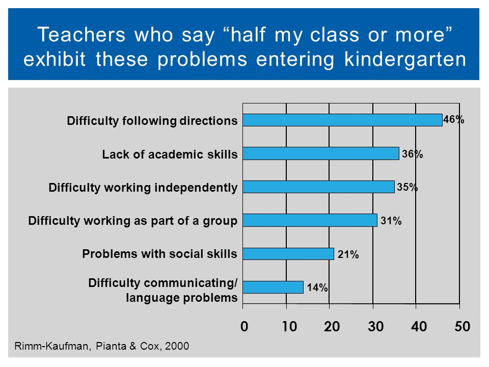 Teachers who say half my class or more exhibit these problems entering kindergarten