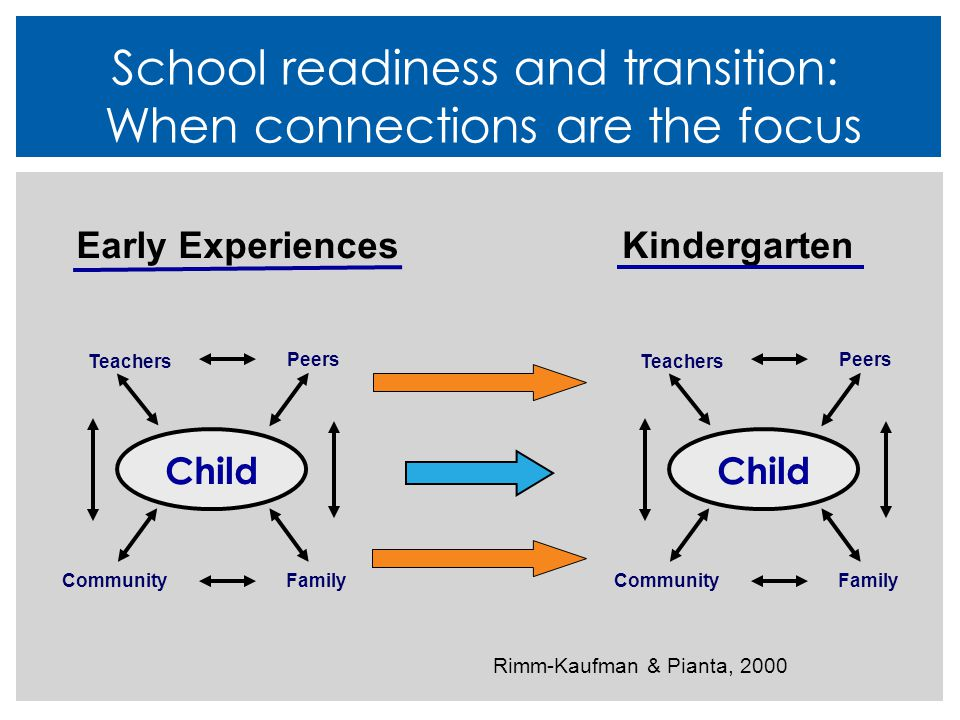 School readiness and transition: When connections are the focus