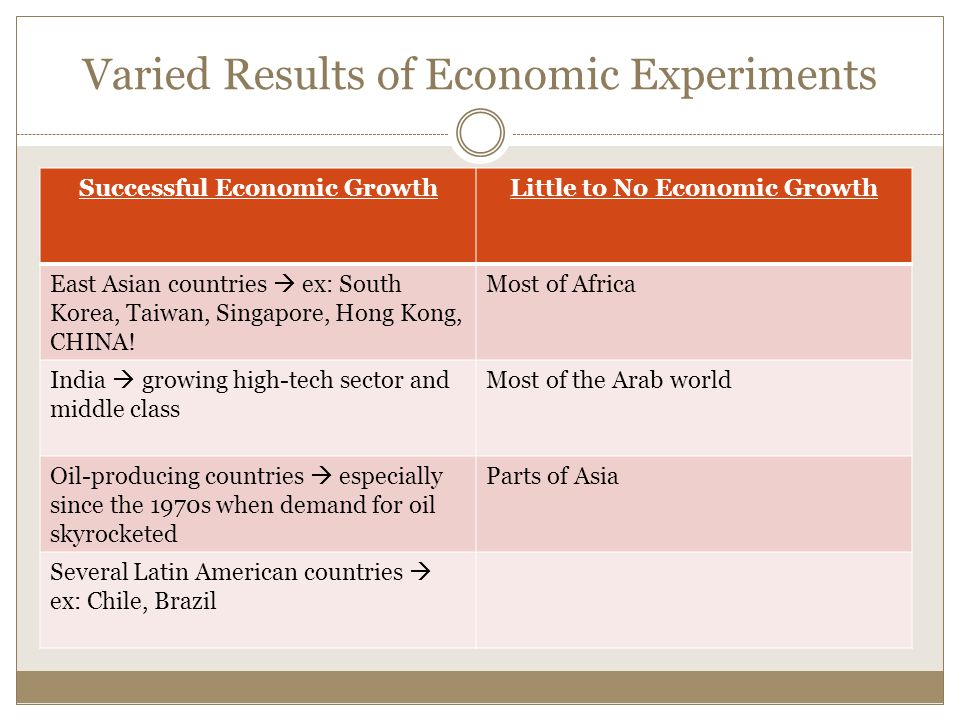 Varied Results of Economic Experiments