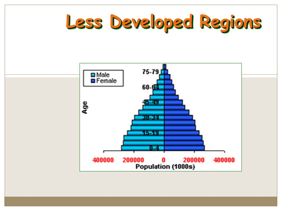 Less Developed Regions