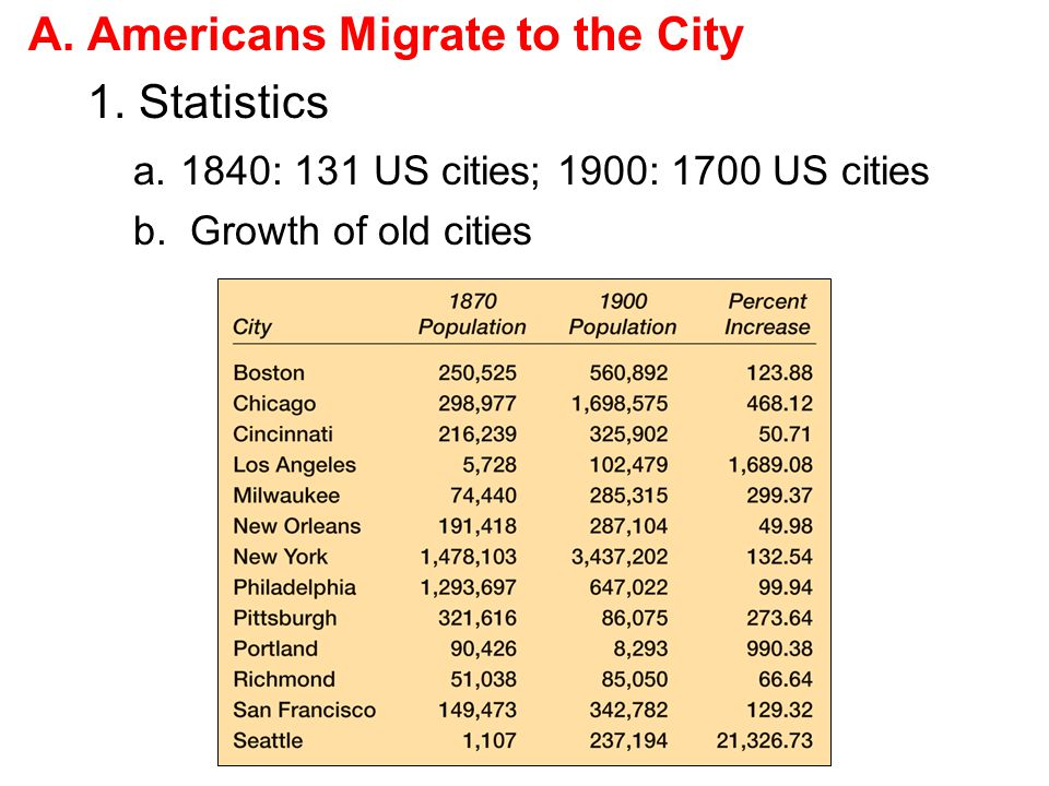 Americans Migrate to the City 1. Statistics