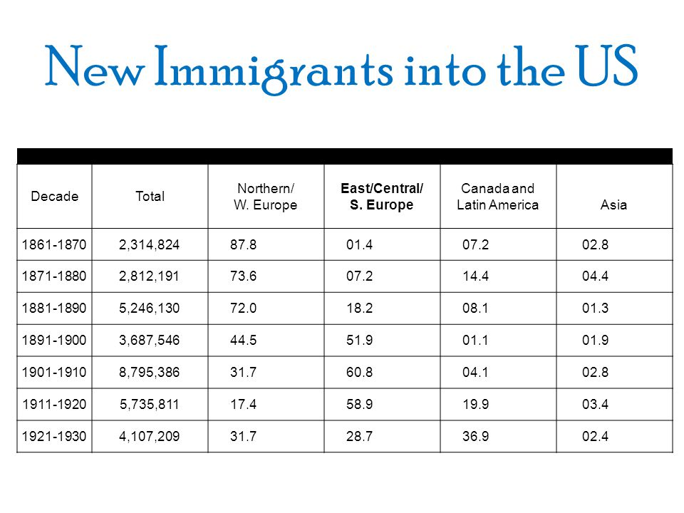 New Immigrants into the US