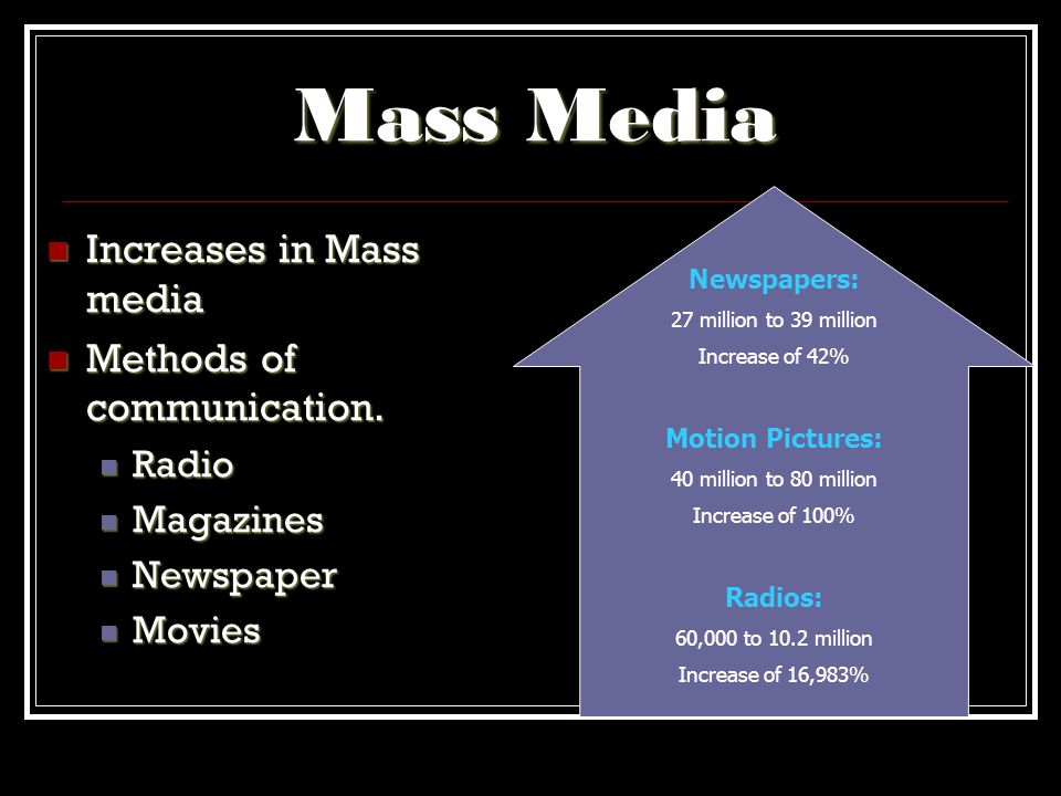 Mass Media Increases in Mass media Methods of communication. Radio