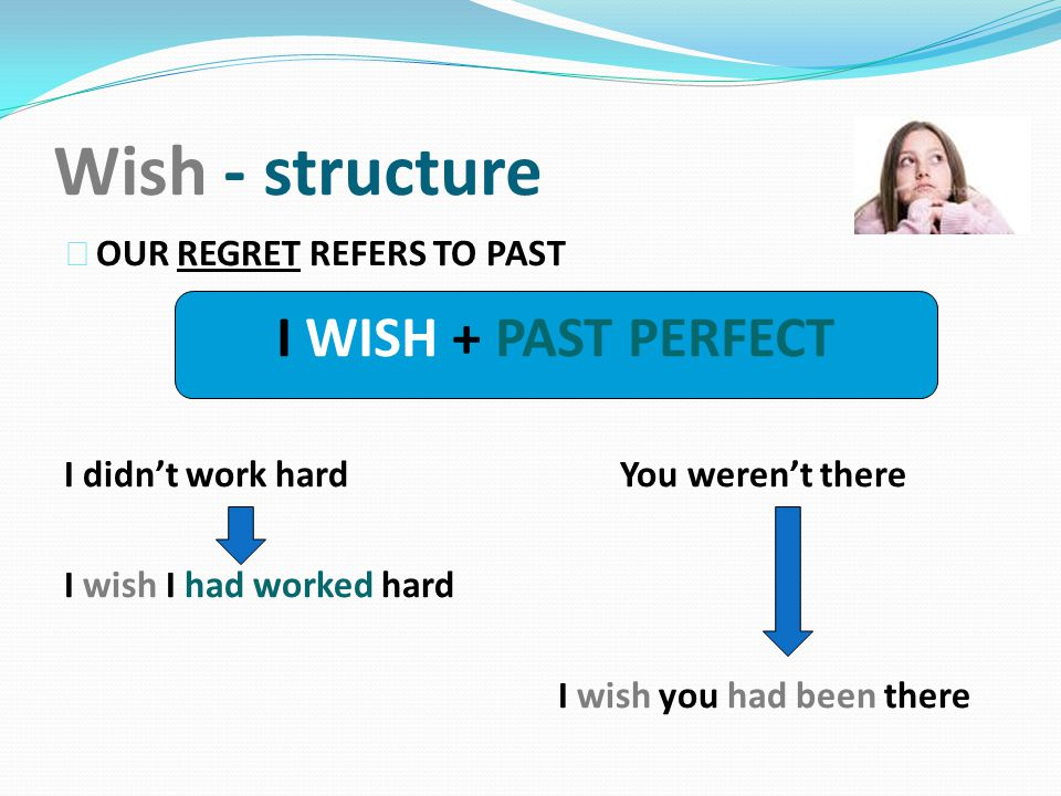 Wish - structure I WISH + PAST PERFECT OUR REGRET REFERS TO PAST