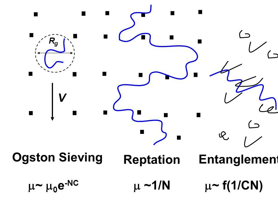 Ogston Sieving Entanglement Reptation ~ 0e-NC  ~1/N ~ f(1/CN) V R
