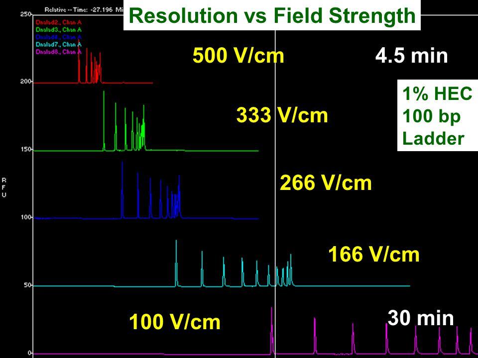 Resolution vs Field Strength