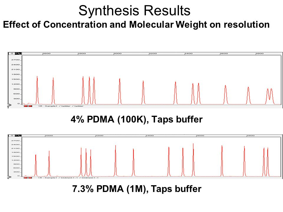 Effect of Concentration and Molecular Weight on resolution