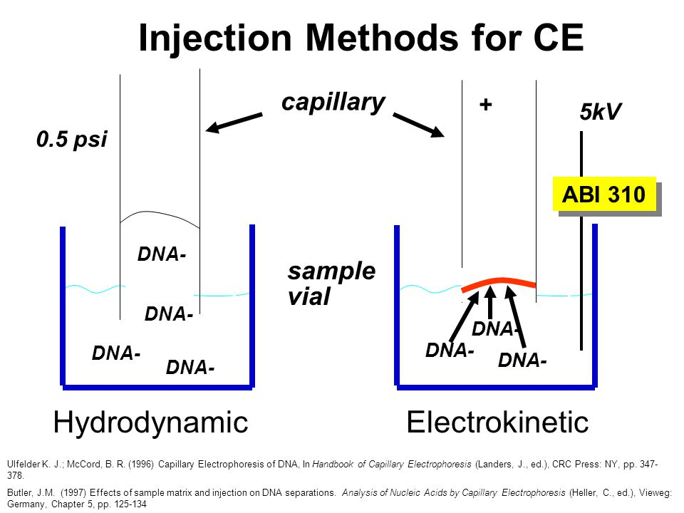 Injection Methods for CE