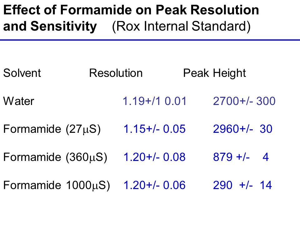 Effect of Formamide on Peak Resolution