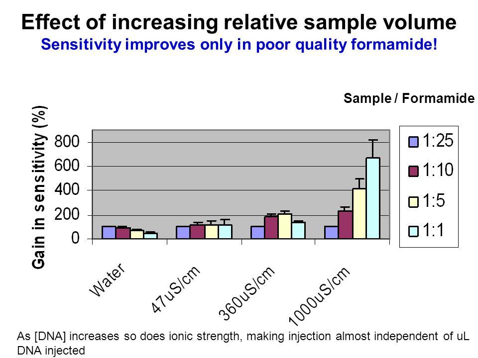 Effect of increasing relative sample volume