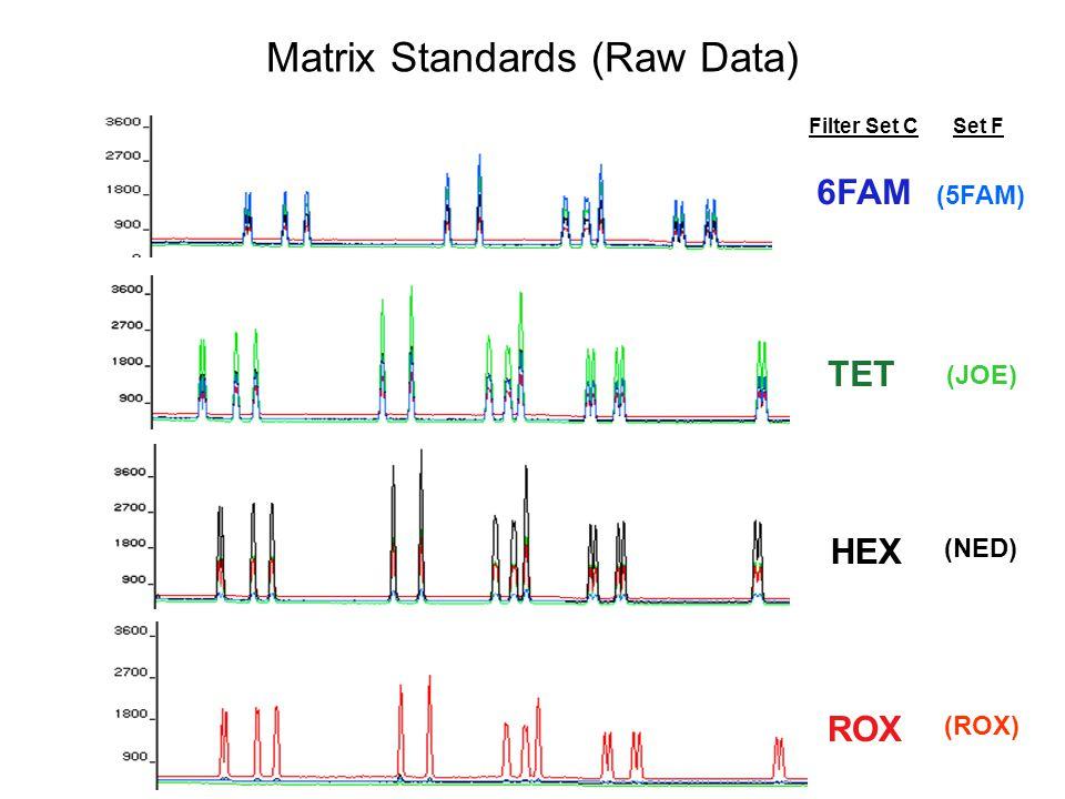 Matrix Standards (Raw Data)