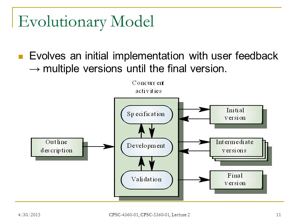 Evolutionary Model Evolves an initial implementation with user feedback → multiple versions until the final version.