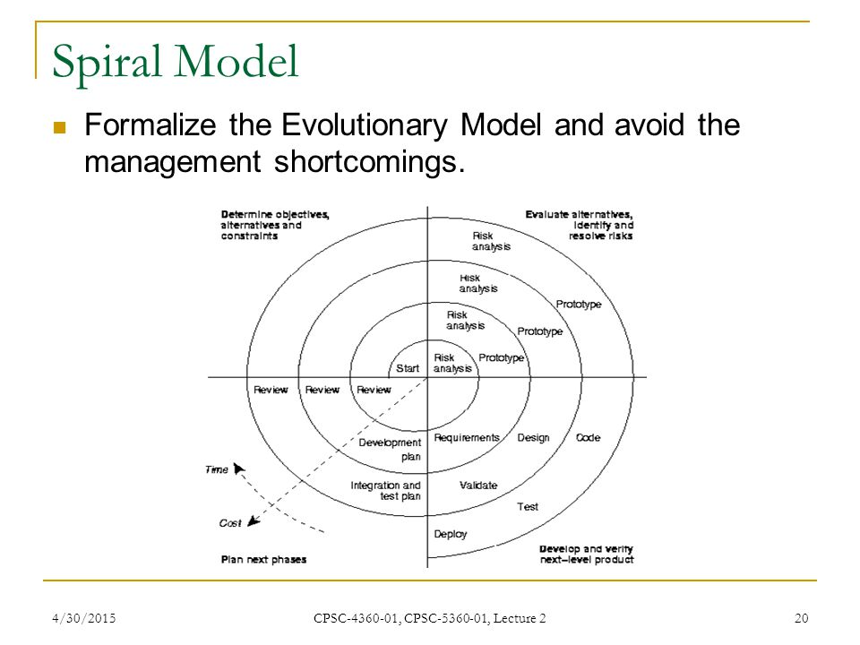 Spiral Model Formalize the Evolutionary Model and avoid the management shortcomings.