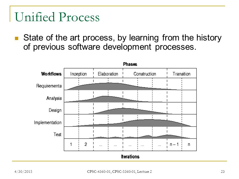 Unified Process State of the art process, by learning from the history of previous software development processes.