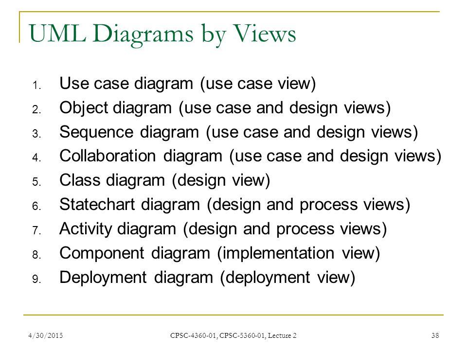UML Diagrams by Views Use case diagram (use case view)