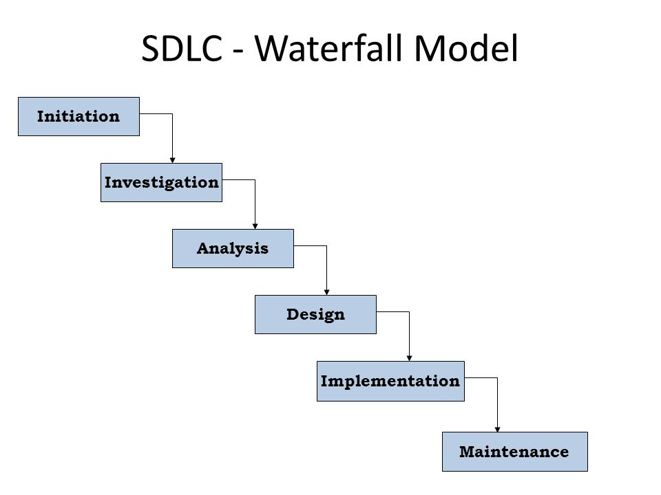 SDLC - Waterfall Model Initiation Investigation Analysis Design