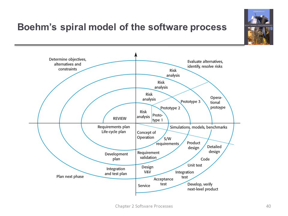 Boehm's spiral model of the software process