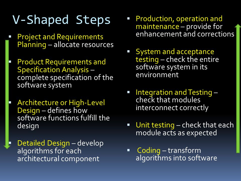 V-Shaped Steps Production, operation and maintenance – provide for enhancement and corrections.