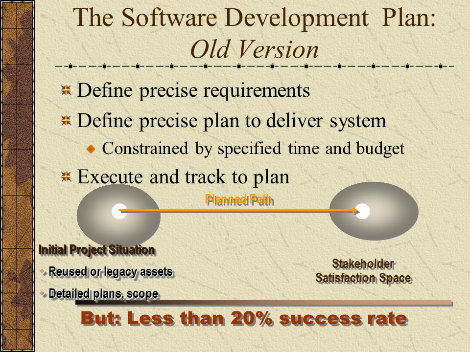 The Software Development Plan: Old Version