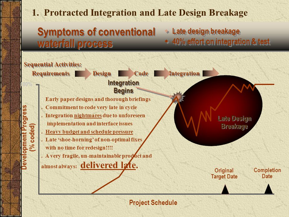 1. Protracted Integration and Late Design Breakage