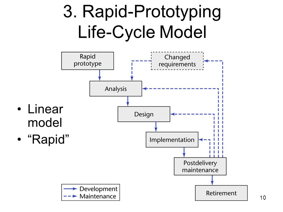 3. Rapid-Prototyping Life-Cycle Model