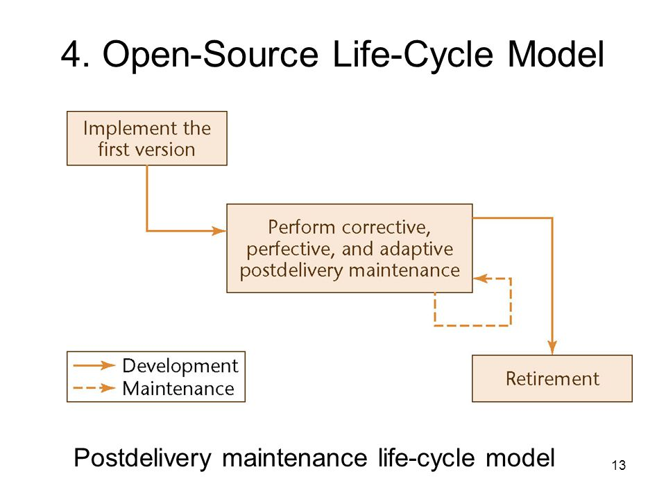 4. Open-Source Life-Cycle Model