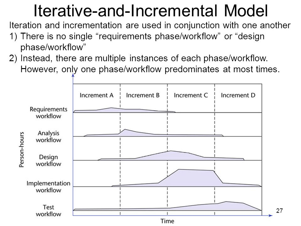 Iterative-and-Incremental Model