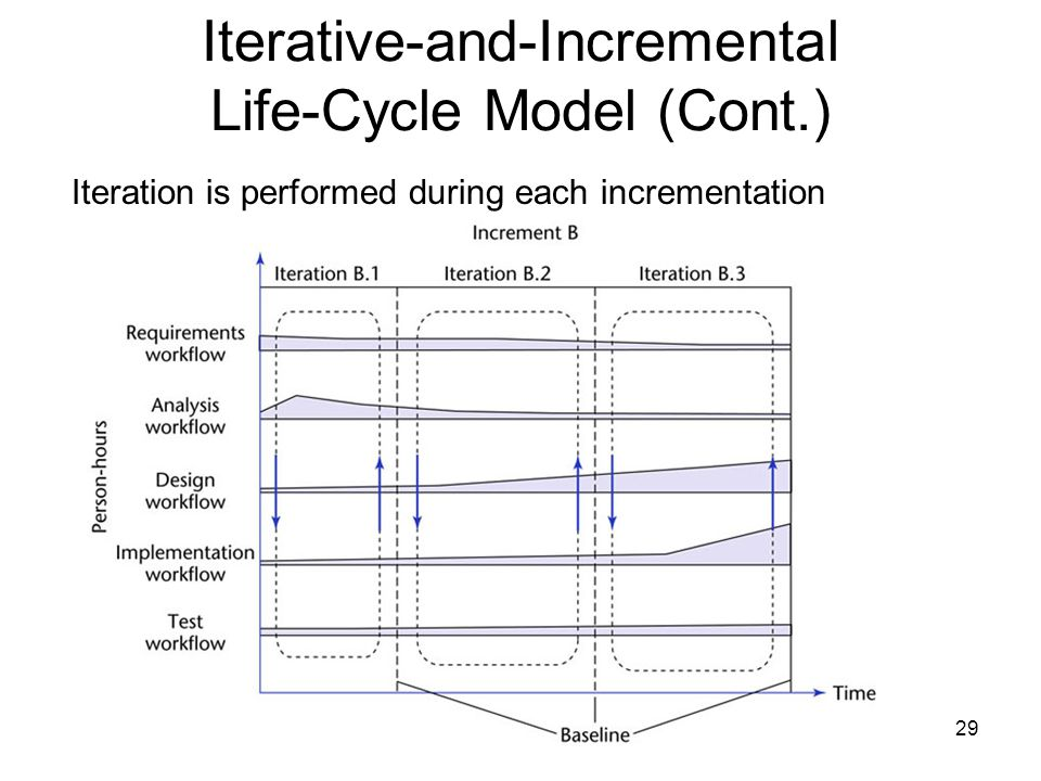 Iterative-and-Incremental Life-Cycle Model (Cont.)