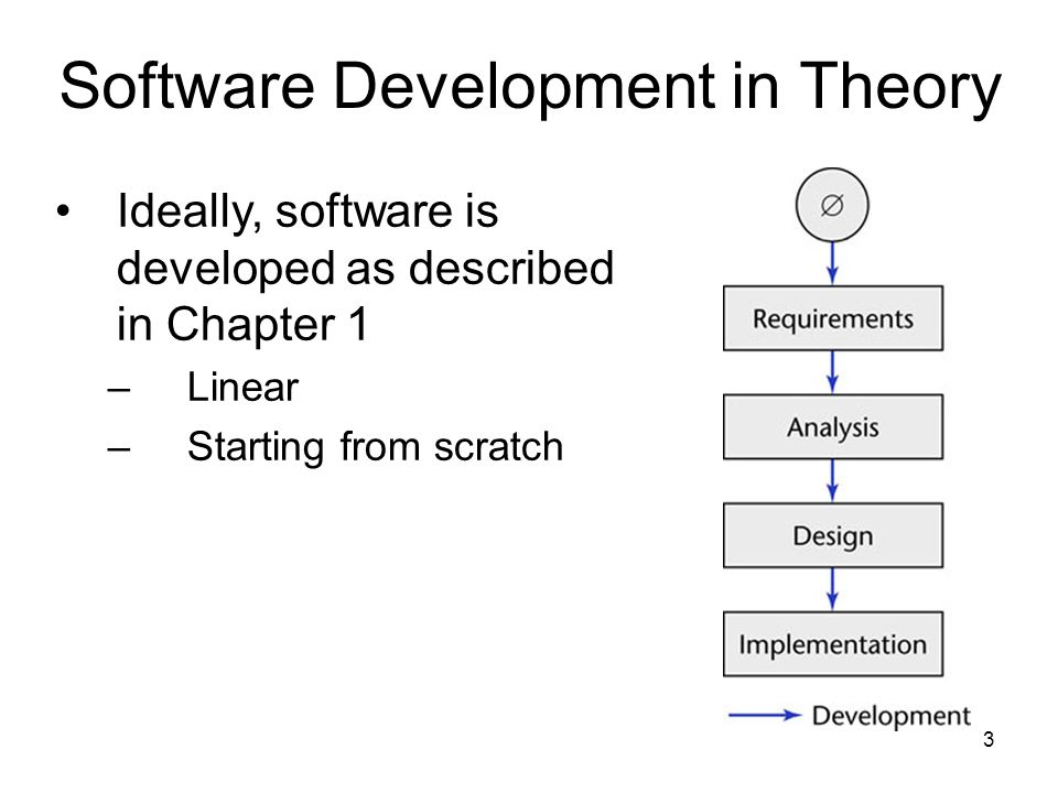 Software Development in Theory