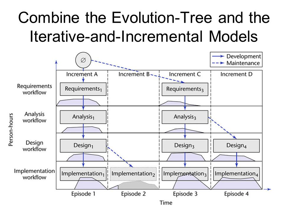 Combine the Evolution-Tree and the Iterative-and-Incremental Models
