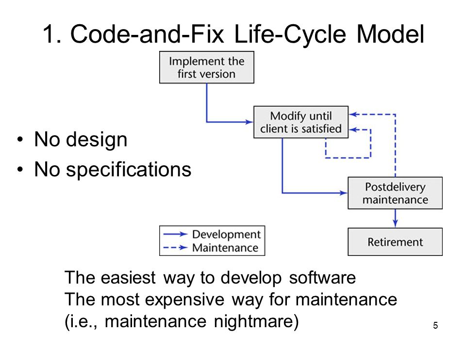 1. Code-and-Fix Life-Cycle Model