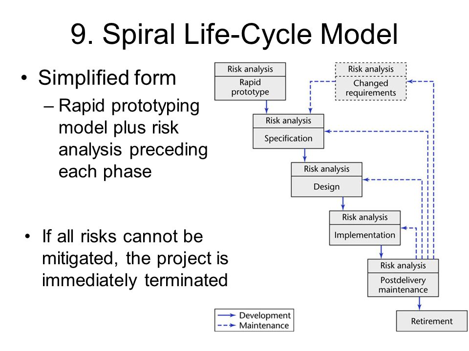 9. Spiral Life-Cycle Model
