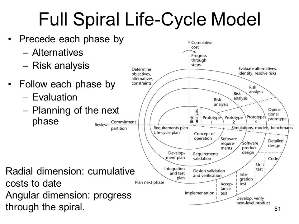 Full Spiral Life-Cycle Model