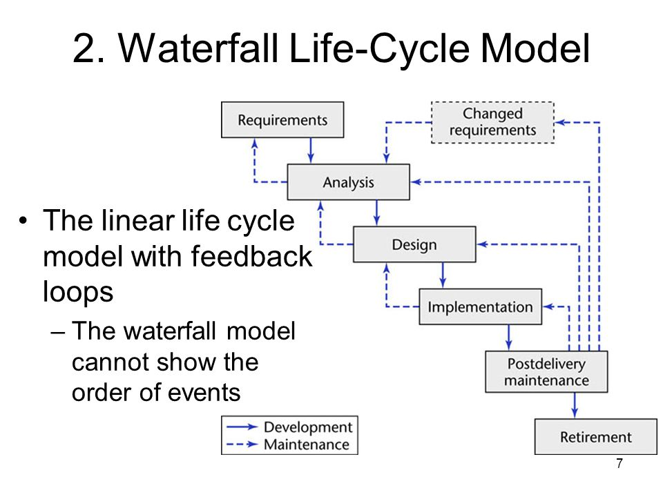 2. Waterfall Life-Cycle Model