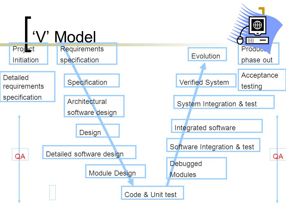 'V' Model Project Initiation Requirements specification