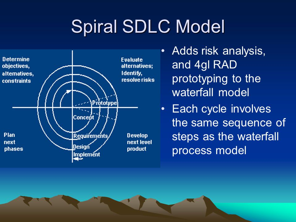 Spiral SDLC Model Adds risk analysis, and 4gl RAD prototyping to the waterfall model.
